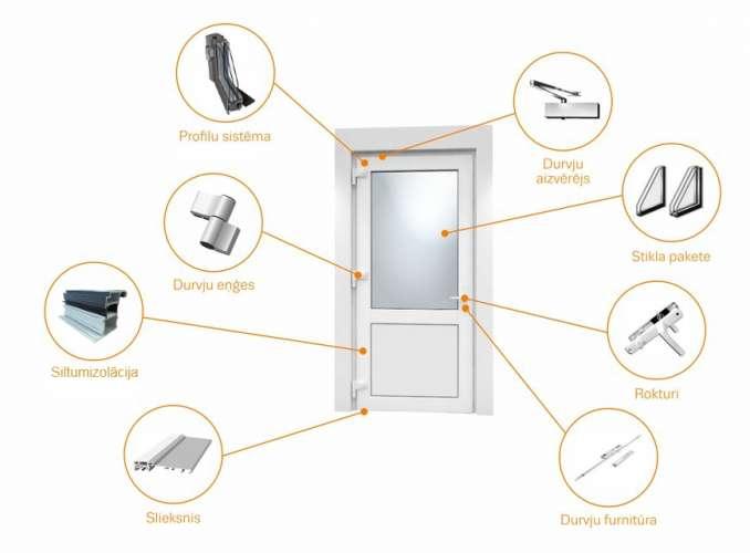 Aluminija durvju aprikojums