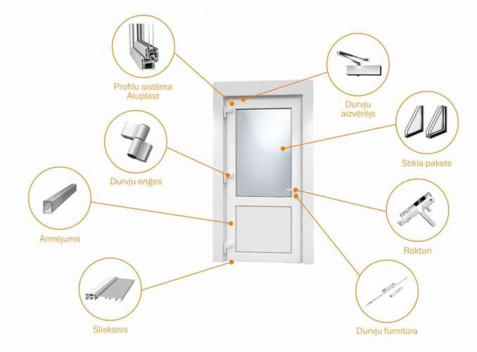 PVC durvju aprikojums